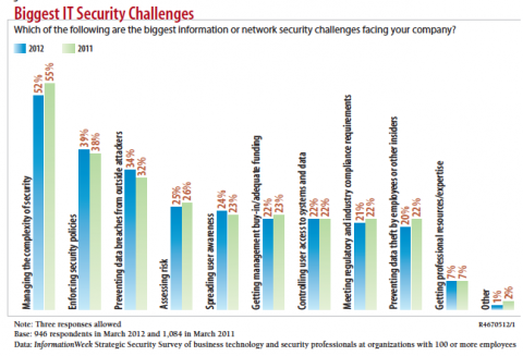 What IT Security Execs Think About Risk Management